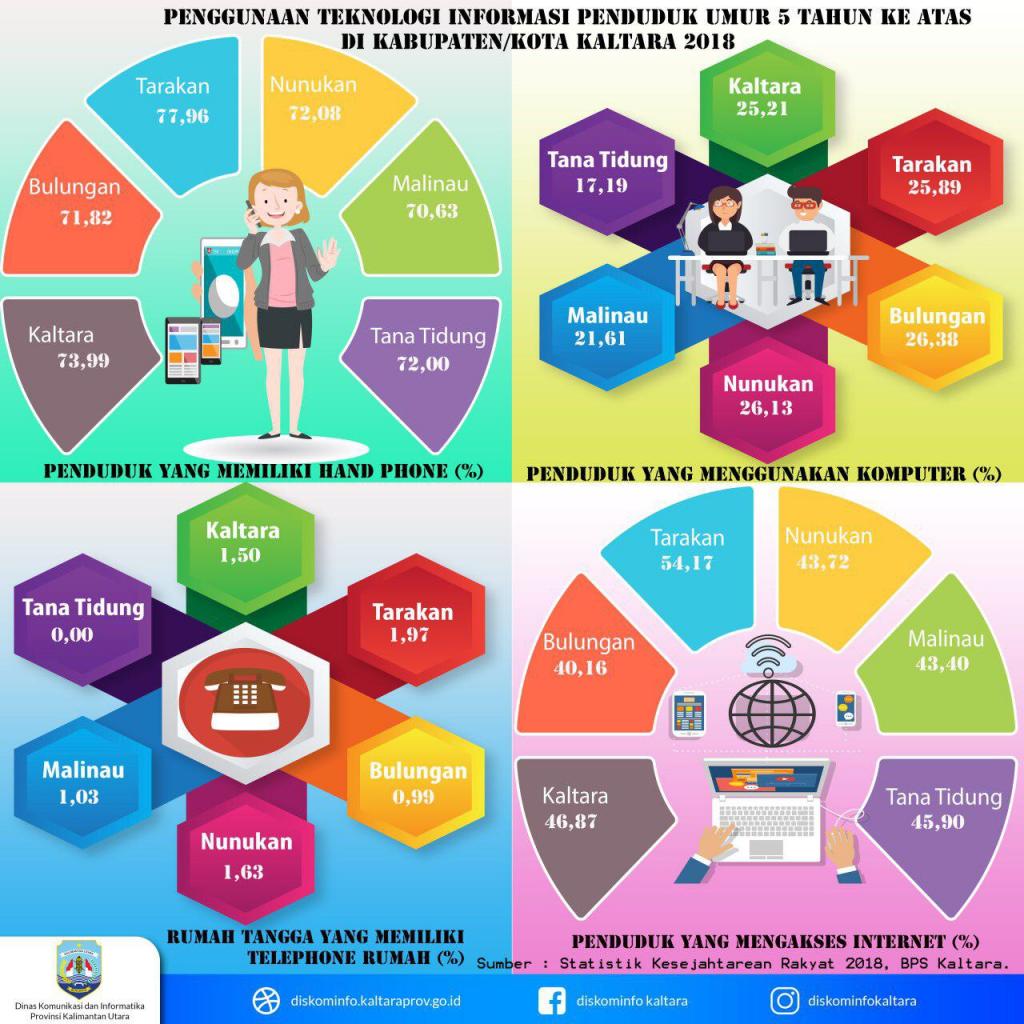Pengguna Teknologi Informasi Di Kaltara Semakin Meningkat Dinas Komunikasi Dan Informatika